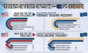 Trends in Fixed Income - US vs Europe