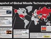 International Global Missile Technologies Heat Map