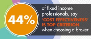 Fixed Income Professionals Reveal Top Challenges