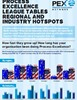 Infographic:Process Excellence League Tables - Regional and Industry Hotspots