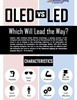OLED vs LED: Which Will Lead the Way?