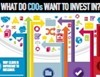 What Do CDOs Really Want To Invest In