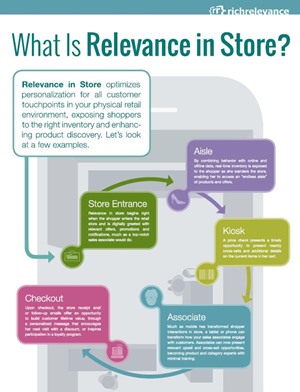 Rich Relevance - Relevance in Store