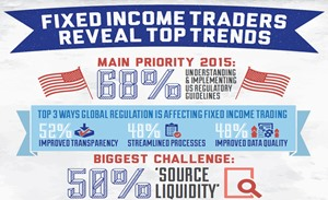 Top Trends in Fixed Income