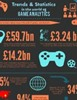 Trends and Statistics in the World of Game Analytics