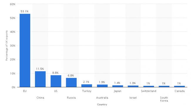 UK car export destinations