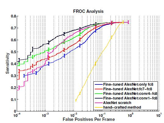 FROC analysis