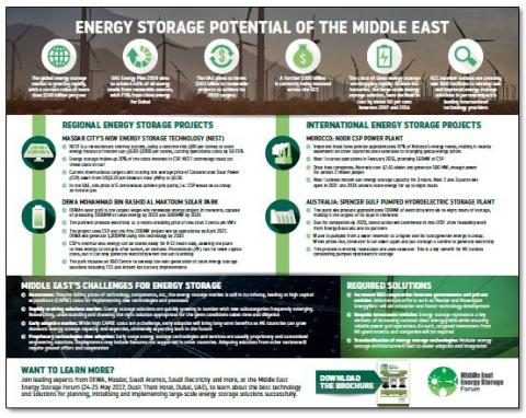 Energy storage potential of the Middle East
