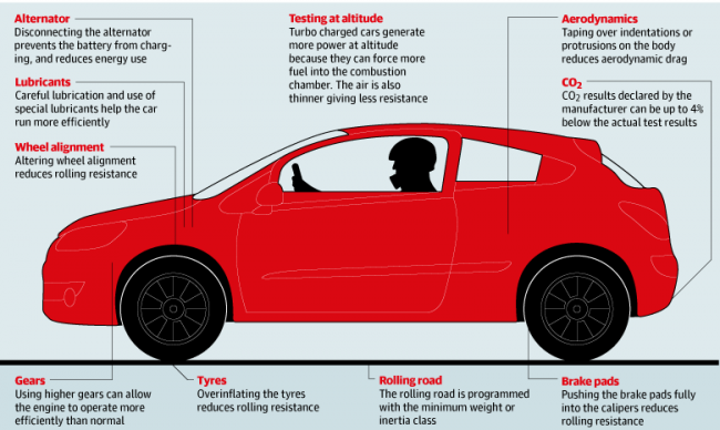 how to optimise test-vehicle performance to cheat emissions tests
