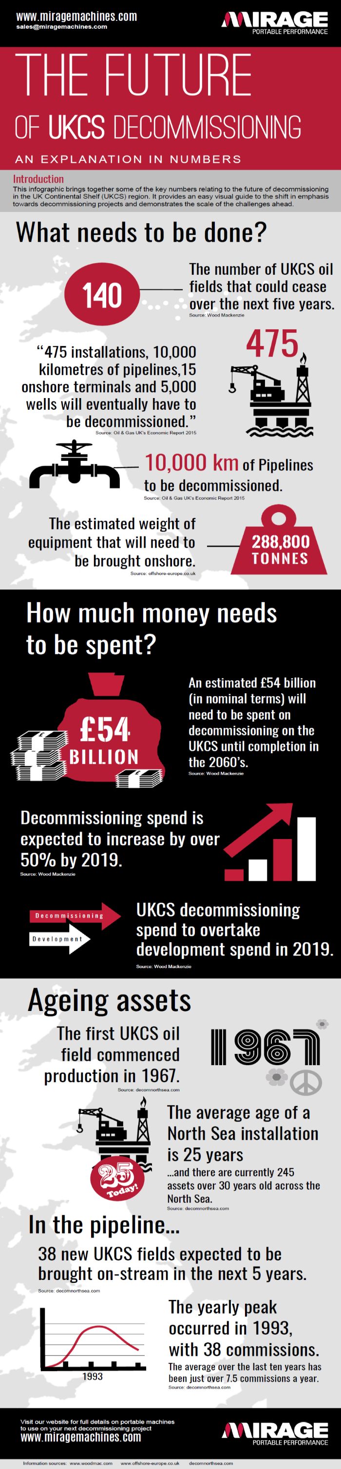 Oil and gas decommissioning equipment infographic