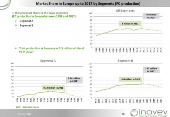 photo Europe_Diesel_Market_Share_zpsfn9dywby.png
