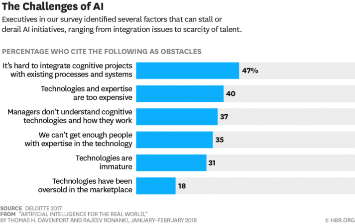 Challenges of AI