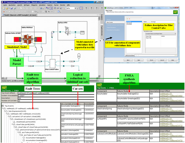 The HiP-HOPS interface within Safety Designer (a tool by ESI-ITI GmbH)
