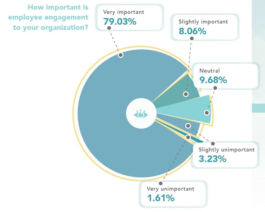 HR Tech_Employee Engagement Importance