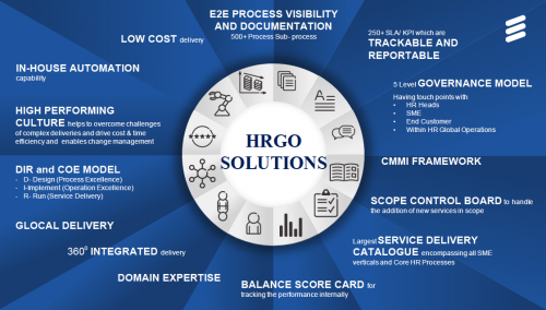 Ericsson HR GBS