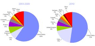 Top ranking SSC destinations by estimated jobs (2009 compared to 2003-2008)