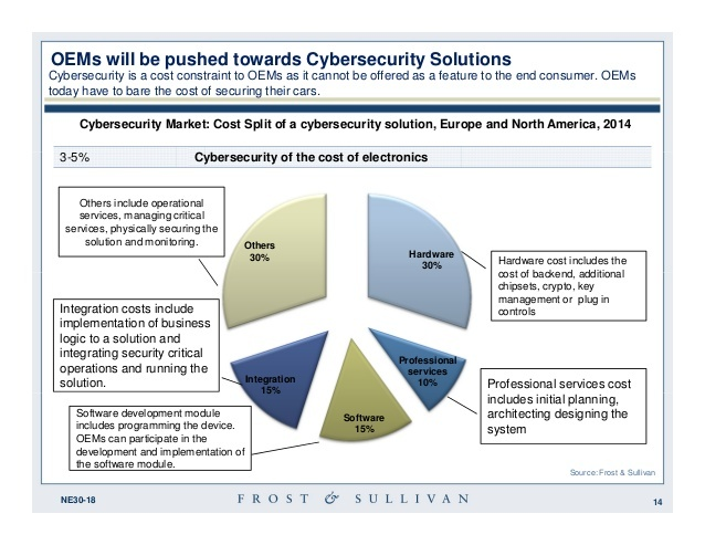 OEM Cybersecurity Solutions