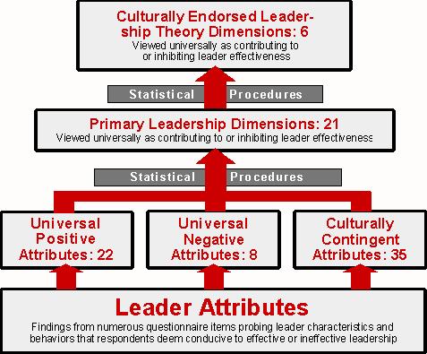 hr leadership theories