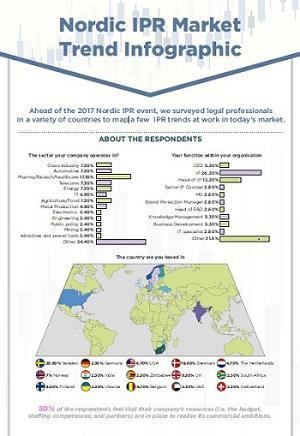 Nordic IPR Survey