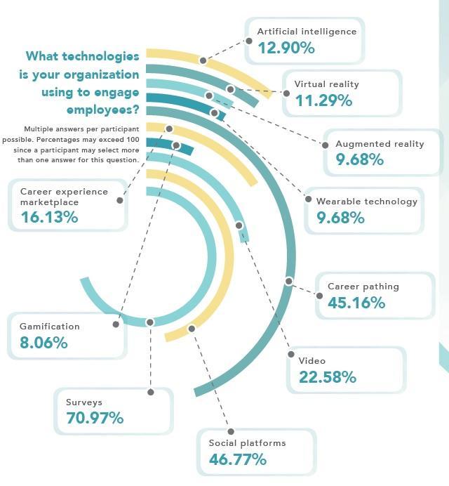 HR Tech_Employee Engagement Technology