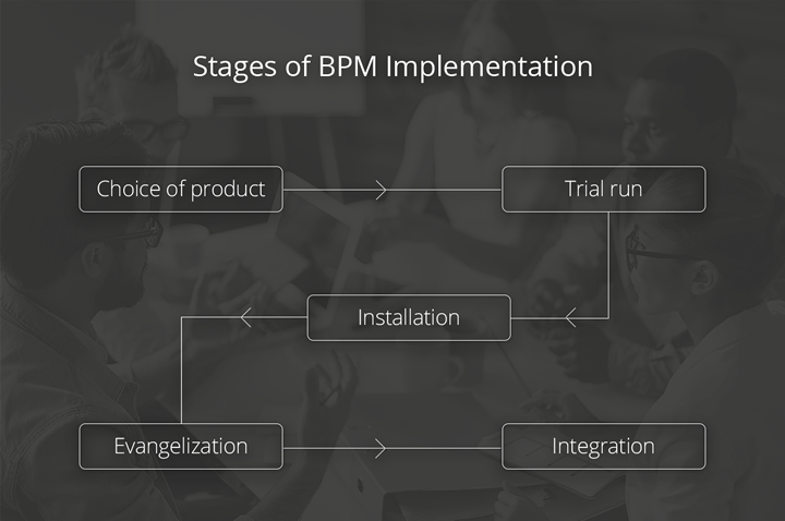 The 5 Step BPM Implementation Cycle