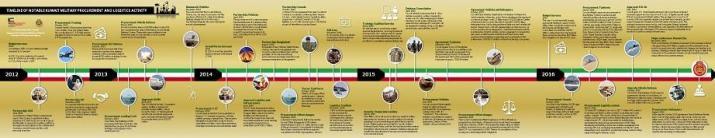Kuwait-Military-Procurement-Timeline