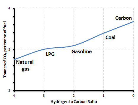 Natural Gas Coal Carbon Per Unit Energy