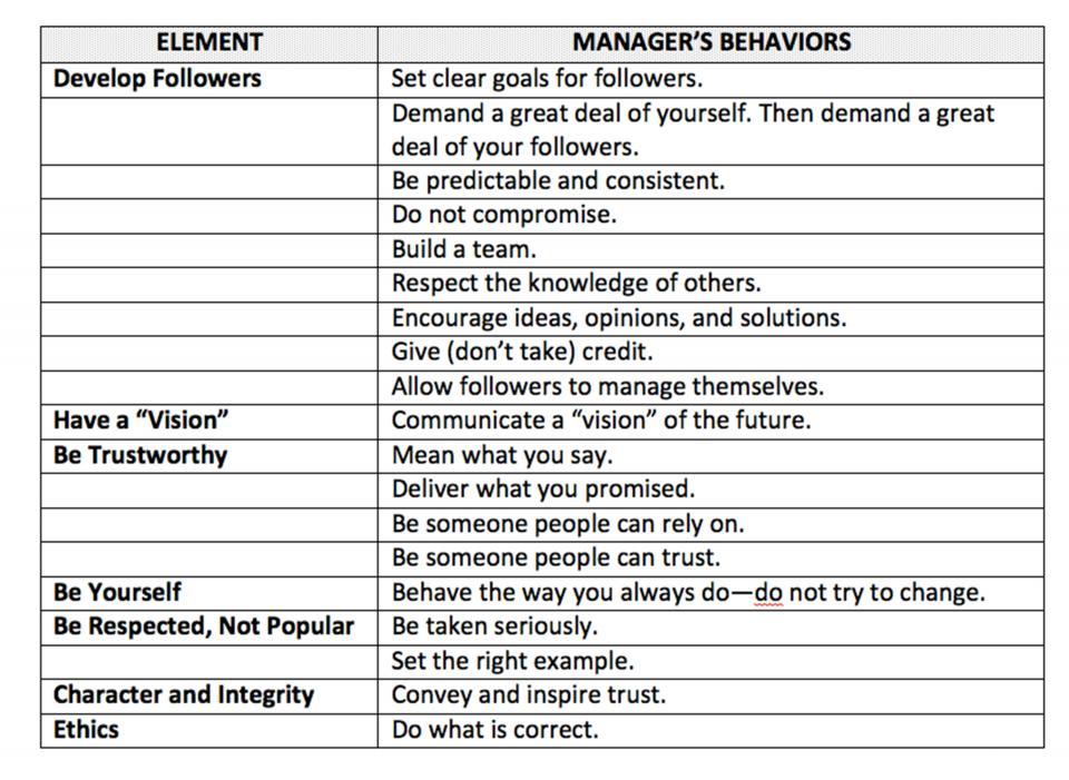 Leadership Scorecard