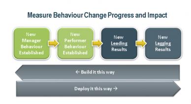 Measure Behaviour Change Progress and Impact