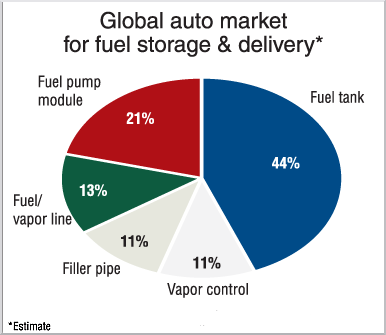 photo Fuel_Storage_Graphic_zps579f5a9c.png