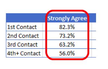 Amazon metrics customer engagement