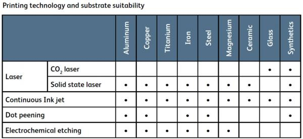 Direct Part Marking - Printing technology and substrate suitability