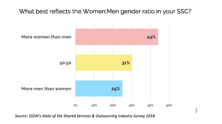 Woman/Men ratio in SSOs