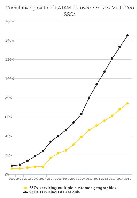 Cumulative Growth of LATAM-focused SSCs vs Multi-Geo SSCs