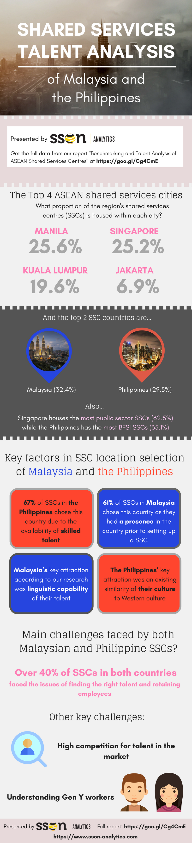 ASEAN shared services infographic