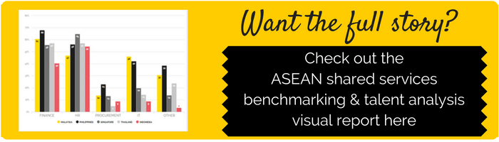 Benchmarking and Talent Analysis of ASEAN Shared Services Centres