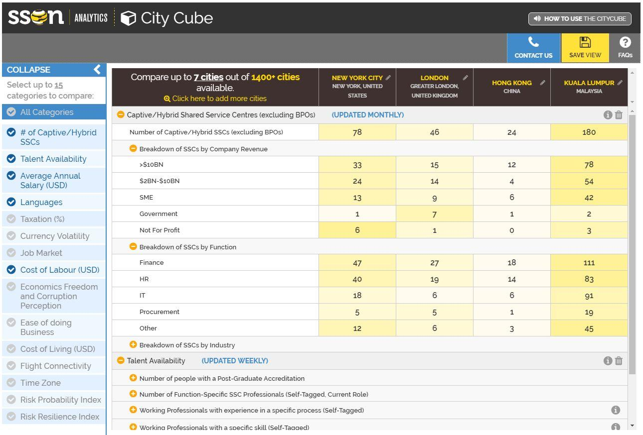 SSON Analytics City Cube - Compare shared services locations