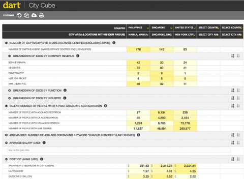 City Cube - compare shared services locations