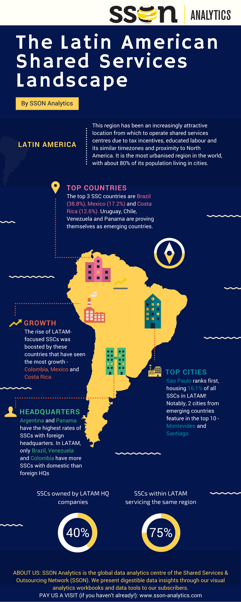 Infographic: Latin American shared services
