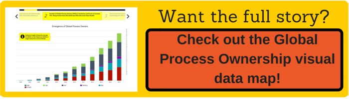 Find out more about Global Process Ownership