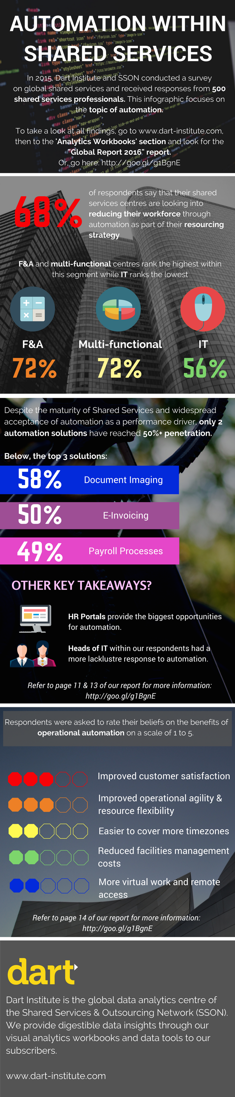 Infographic on automation within shared services
