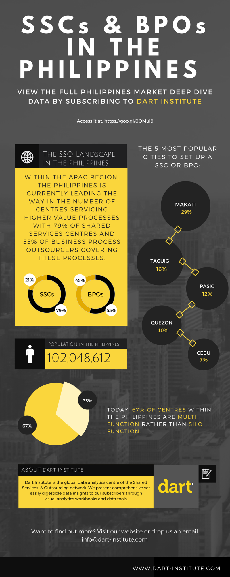 Infographic of Shared Services Centres in the Philippines
