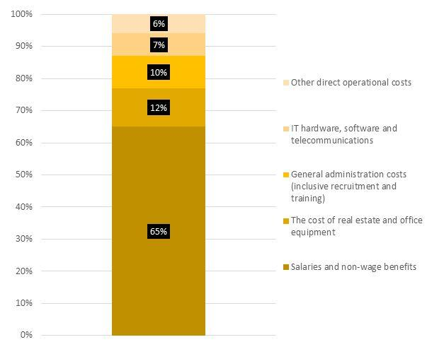 Operational cost breakdown of shared services centres