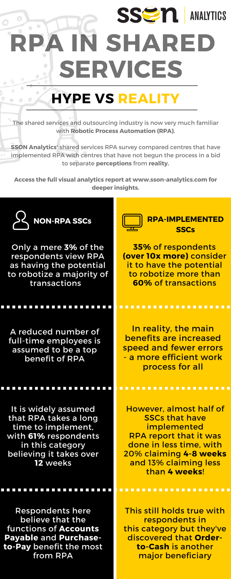 Infographic - Robotic Process Automation in shared services