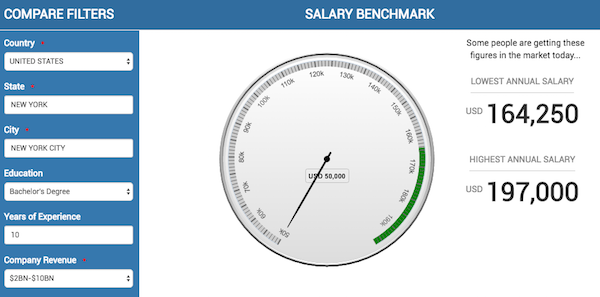 SSON Salary Index
