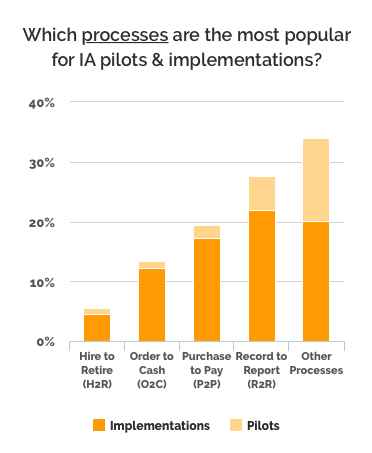 Processes most common for intelligent automation implementations across Asian businesses