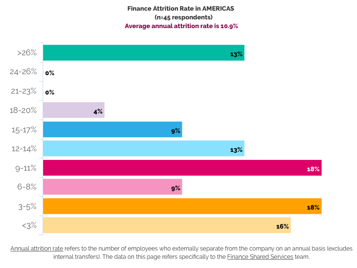Americas FSSC attrition rate