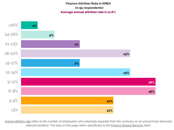 EMEA FSSC attrition rate