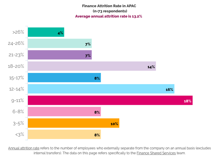 APAC FSSC attrition rate