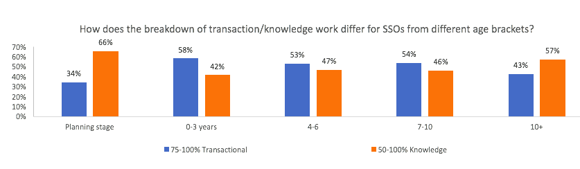 Transactional vs Knowledge work – Age